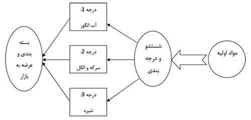 نقشه فرایند تولید سرکه